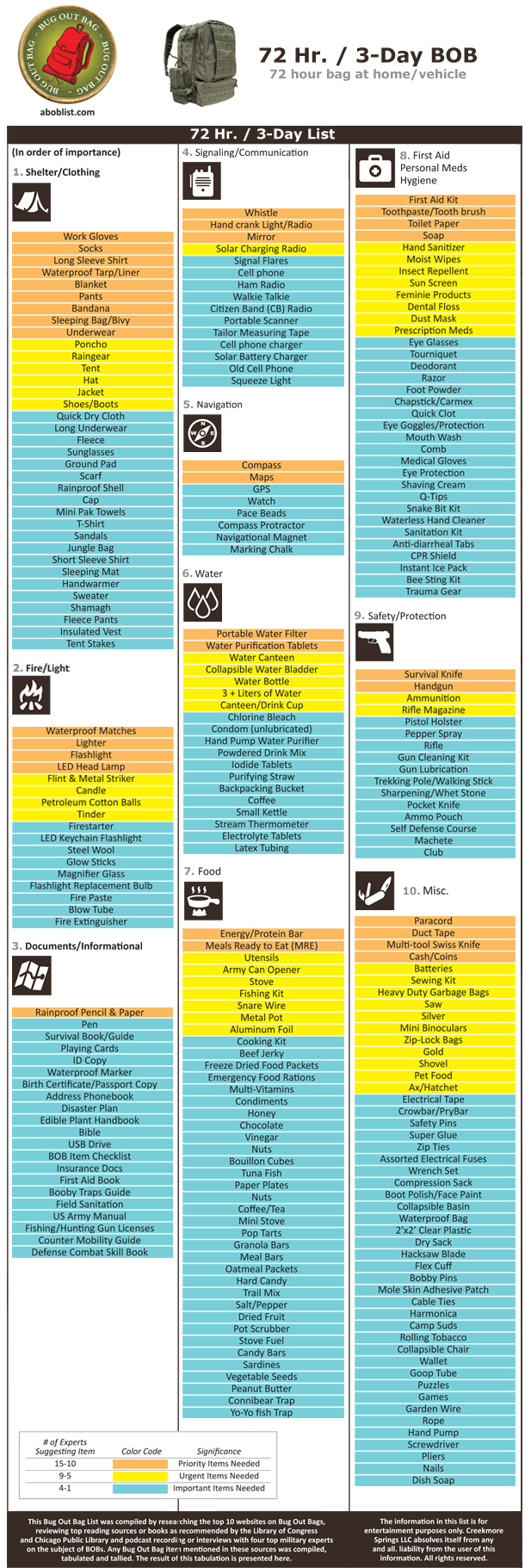 Bug Out Bag Checklist: What are the Most Important Items ...