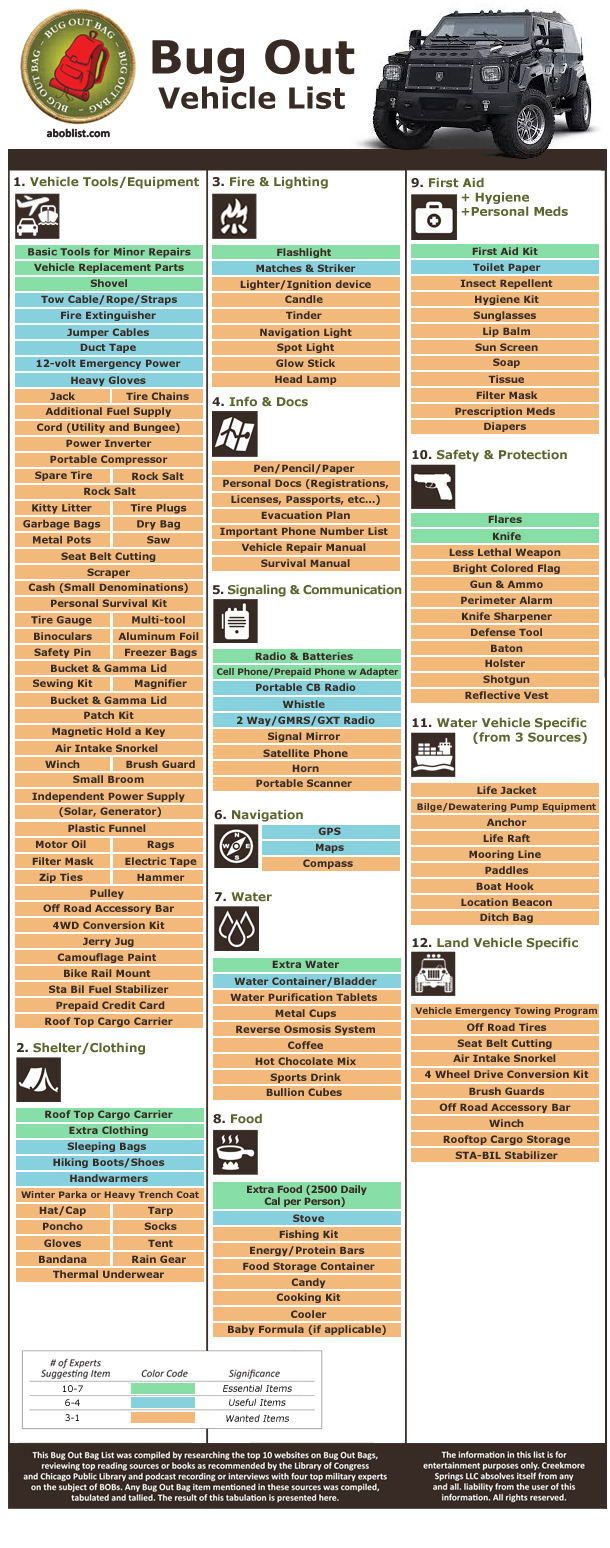Bug Out Vehicle Checklist