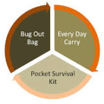 Bug Out Bag Types
