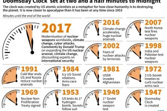 What Is The Doomsday Clock Set At